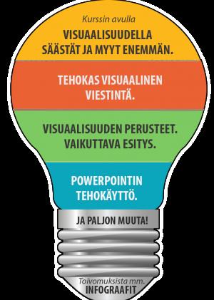 PowerPoint kurssi visuaalisuus