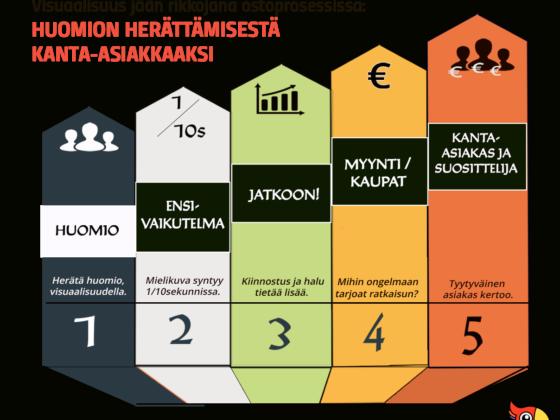 infograafi huomiosta kanta-asiakkaaksi